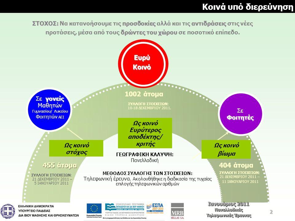 3 Ιανουάριος 2011 Πανελλαδικές Τηλεφωνικές Έρευνες Ιανουάριος 2011 Πανελλαδικές Τηλεφωνικές Έρευνες Βαθμός ενημέρωσης για τις προτάσεις /αλλαγές του Υπ.