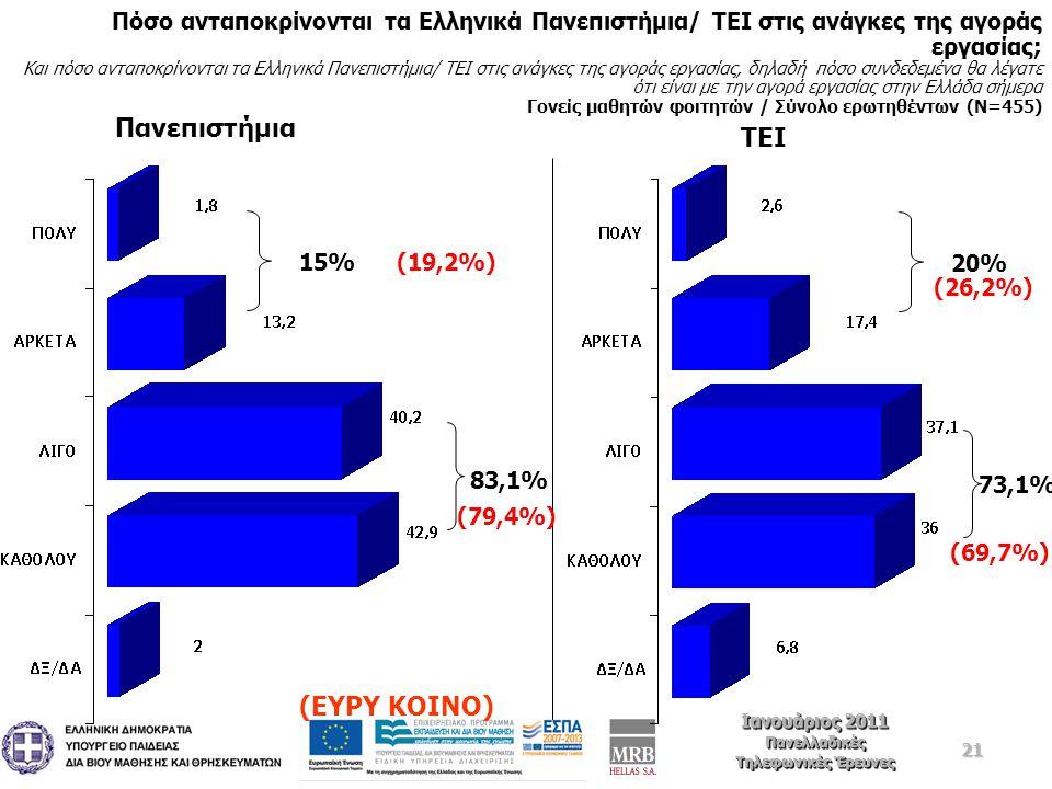 21 Ιανουάριος 2011 Πανελλαδικές Τηλεφωνικές Έρευνες Ιανουάριος 2011 Πανελλαδικές Τηλεφωνικές Έρευνες Πόσο ανταποκρίνονται τα Ελληνικά Πανεπιστήμια/ ΤΕΙ στις ανάγκες της αγοράς εργασίας; Και πόσο ανταποκρίνονται τα Ελληνικά Πανεπιστήμια/ ΤΕΙ στις ανάγκες της αγοράς εργασίας, δηλαδή πόσο συνδεδεμένα θα λέγατε ότι είναι με την αγορά εργασίας στην Ελλάδα σήμερα Γονείς μαθητών φοιτητών / Σύνολο ερωτηθέντων (Ν=455) 15% 83,1% 20% 73,1% Πανεπιστήμια ΤΕΙ (19,2%) (ΕΥΡΥ ΚΟΙΝΟ) (79,4%) (26,2%) (69,7%)