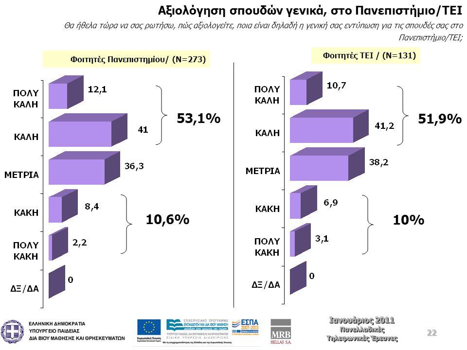 22 Ιανουάριος 2011 Πανελλαδικές Τηλεφωνικές Έρευνες Ιανουάριος 2011 Πανελλαδικές Τηλεφωνικές Έρευνες Αξιολόγηση σπουδών γενικά, στο Πανεπιστήμιο/ΤΕΙ Θα ήθελα τώρα να σας ρωτήσω, πώς αξιολογείτε, ποια είναι δηλαδή η γενική σας εντύπωση για τις σπουδές σας στο Πανεπιστήμιο/ΤΕΙ; 53,1% 10,6% 51,9% 10% Φοιτητές Πανεπιστημίου/ (Ν=273) Φοιτητές ΤΕΙ / (Ν=131)