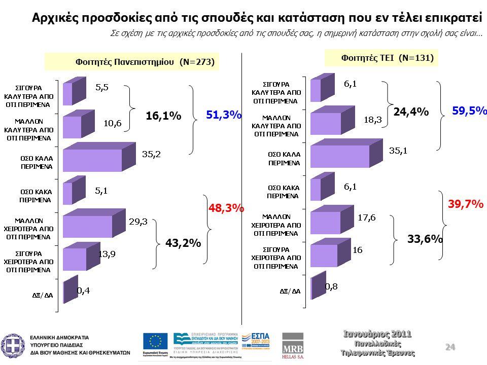 24 Ιανουάριος 2011 Πανελλαδικές Τηλεφωνικές Έρευνες Ιανουάριος 2011 Πανελλαδικές Τηλεφωνικές Έρευνες Αρχικές προσδοκίες από τις σπουδές και κατάσταση που εν τέλει επικρατεί Σε σχέση με τις αρχικές προσδοκίες από τις σπουδές σας, η σημερινή κατάσταση στην σχολή σας είναι… 16,1% 43,2% 51,3% 48,3% 24,4% 33,6% 59,5% 39,7% Φοιτητές Πανεπιστημίου (Ν=273) Φοιτητές ΤΕΙ (Ν=131)