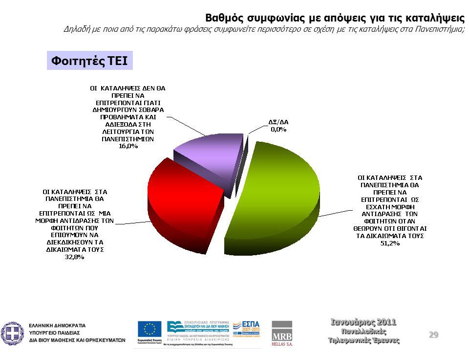 29 Ιανουάριος 2011 Πανελλαδικές Τηλεφωνικές Έρευνες Ιανουάριος 2011 Πανελλαδικές Τηλεφωνικές Έρευνες Φοιτητές ΤΕΙ Βαθμός συμφωνίας με απόψεις για τις καταλήψεις Δηλαδή με ποια από τις παρακάτω φράσεις συμφωνείτε περισσότερο σε σχέση με τις καταλήψεις στα Πανεπιστήμια;