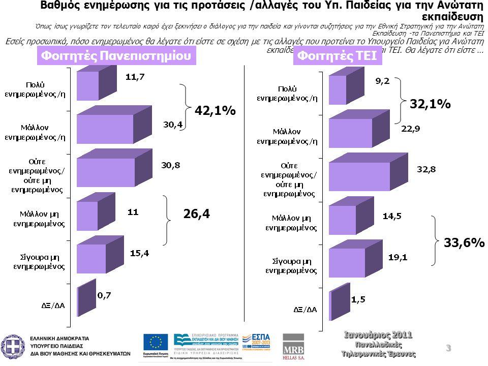 34 Ιανουάριος 2011 Πανελλαδικές Τηλεφωνικές Έρευνες Ιανουάριος 2011 Πανελλαδικές Τηλεφωνικές Έρευνες ΑΕΙ με πολλούς φοιτητές/ εισακτέους και χαμηλότερη ποιότητα ή ΑΕΙ με λιγότερους εισακτέους και υψηλότερη ποιότητα ; Εσάς προσωπικά ποια άποψη σας εκφράζει καλύτερα….