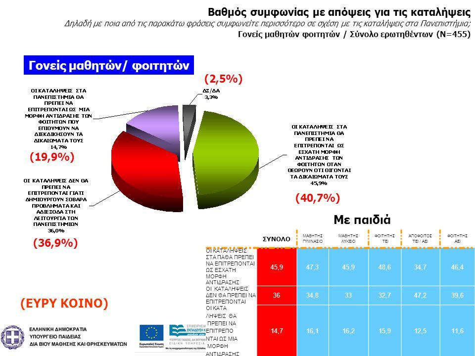 30 Ιανουάριος 2011 Πανελλαδικές Τηλεφωνικές Έρευνες Ιανουάριος 2011 Πανελλαδικές Τηλεφωνικές Έρευνες Γονείς μαθητών/ φοιτητών Βαθμός συμφωνίας με απόψεις για τις καταλήψεις Δηλαδή με ποια από τις παρακάτω φράσεις συμφωνείτε περισσότερο σε σχέση με τις καταλήψεις στα Πανεπιστήμια; Γονείς μαθητών φοιτητών / Σύνολο ερωτηθέντων (Ν=455) ΣΥΝΟΛΟ ΜΑΘΗΤΗΣ ΓΥΜΝΑΣΙΟ ΜΑΘΗΤΗΣ ΛΥΚΕΙΟ ΦΟΙΤΗΤΗΣ ΤΕΙ ΑΠΟΦΟΙΤΟΣ ΤΕΙ / ΑΕΙ ΦΟΙΤΗΤΗΣ ΑΕΙ ΟΙ ΚΑΤΑΛΗΨΕΙΣ ΣΤΑ ΠΑΘΑ ΠΡΕΠΕΙ ΝΑ ΕΠΙΤΡΕΠΟΝΤΑΙ ΩΣ ΕΣΧΑΤΗ ΜΟΡΦΗ ΑΝΤΙΔΡΑΣΗΣ 45,947,345,948,634,746,4 ΟΙ ΚΑΤΑΛΗΨΕΙΣ ΔΕΝ ΘΑ ΠΡΕΠΕΙ ΝΑ ΕΠΙΤΡΕΠΟΝΤΑΙ 3634,83332,747,239,6 ΟΙ ΚΑΤΑ ΛΗΨΕΙΣ ΘΑ ΠΡΕΠΕΙ ΝΑ ΕΠΙΤΡΕΠΟ ΝΤΑΙ ΩΣ ΜΙΑ ΜΟΡΦΗ ΑΝΤΙΔΡΑΣΗΣ 14,716,116,215,912,511,6 Με παιδιά (ΕΥΡΥ ΚΟΙΝΟ) (2,5%) (40,7%) (19,9%) (36,9%)