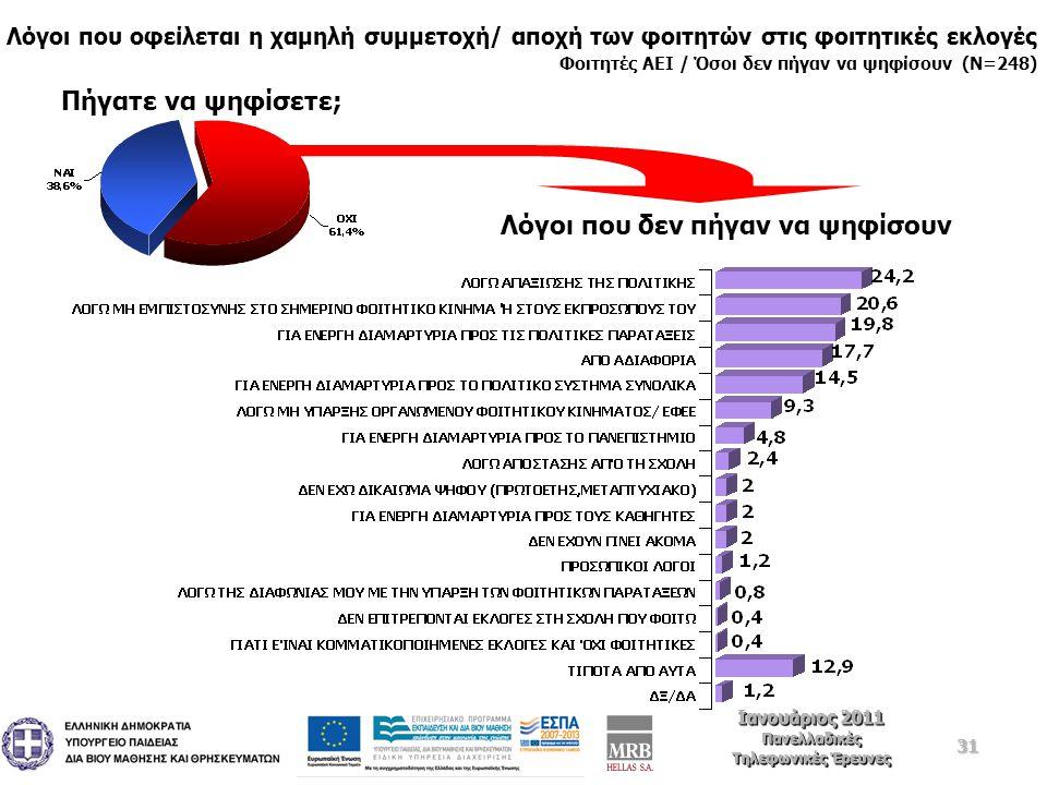 31 Ιανουάριος 2011 Πανελλαδικές Τηλεφωνικές Έρευνες Ιανουάριος 2011 Πανελλαδικές Τηλεφωνικές Έρευνες Λόγοι που οφείλεται η χαμηλή συμμετοχή/ αποχή των φοιτητών στις φοιτητικές εκλογές Φοιτητές ΑΕΙ / Όσοι δεν πήγαν να ψηφίσουν (Ν=248) Πήγατε να ψηφίσετε; Λόγοι που δεν πήγαν να ψηφίσουν