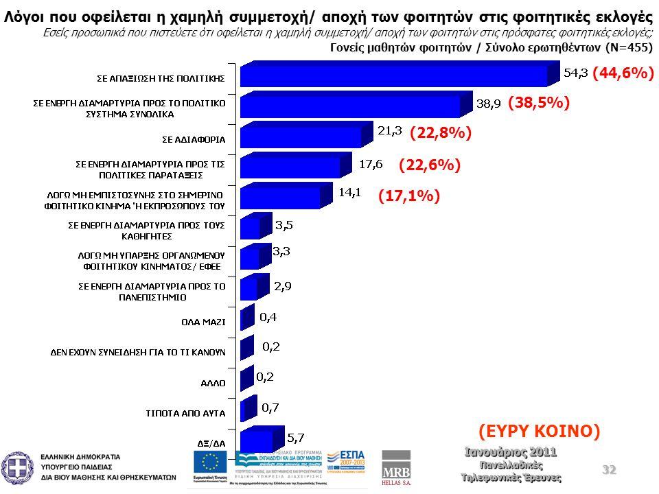 32 Ιανουάριος 2011 Πανελλαδικές Τηλεφωνικές Έρευνες Ιανουάριος 2011 Πανελλαδικές Τηλεφωνικές Έρευνες Λόγοι που οφείλεται η χαμηλή συμμετοχή/ αποχή των φοιτητών στις φοιτητικές εκλογές Εσείς προσωπικά που πιστεύετε ότι οφείλεται η χαμηλή συμμετοχή/ αποχή των φοιτητών στις πρόσφατες φοιτητικές εκλογές; Γονείς μαθητών φοιτητών / Σύνολο ερωτηθέντων (Ν=455) (ΕΥΡΥ ΚΟΙΝΟ) (44,6%) (38,5%) (22,8%) (22,6%) (17,1%)