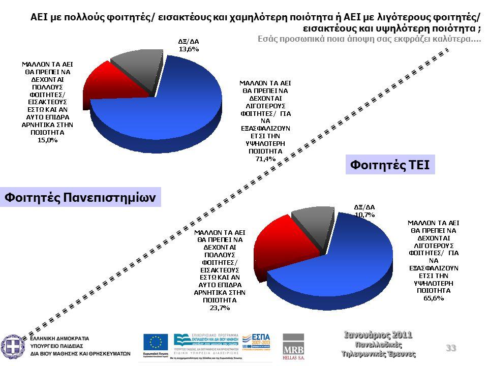 33 Ιανουάριος 2011 Πανελλαδικές Τηλεφωνικές Έρευνες Ιανουάριος 2011 Πανελλαδικές Τηλεφωνικές Έρευνες ΑΕΙ με πολλούς φοιτητές/ εισακτέους και χαμηλότερη ποιότητα ή ΑΕΙ με λιγότερους φοιτητές/ εισακτέους και υψηλότερη ποιότητα ; Εσάς προσωπικά ποια άποψη σας εκφράζει καλύτερα….
