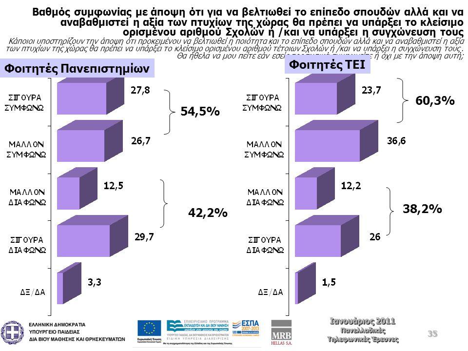 35 Ιανουάριος 2011 Πανελλαδικές Τηλεφωνικές Έρευνες Ιανουάριος 2011 Πανελλαδικές Τηλεφωνικές Έρευνες Βαθμός συμφωνίας με άποψη ότι για να βελτιωθεί το επίπεδο σπουδών αλλά και να αναβαθμιστεί η αξία των πτυχίων της χώρας θα πρέπει να υπάρξει το κλείσιμο ορισμένου αριθμού Σχολών ή /και να υπάρξει η συγχώνευση τους Κάποιοι υποστηρίζουν την άποψη ότι προκειμένου να βελτιωθεί η ποιότητα και το επίπεδο σπουδών αλλά και να αναβαθμιστεί η αξία των πτυχίων της χώρας θα πρέπει να υπάρξει το κλείσιμο ορισμένου αριθμού τέτοιων Σχολών ή /και να υπάρξει η συγχώνευση τους.