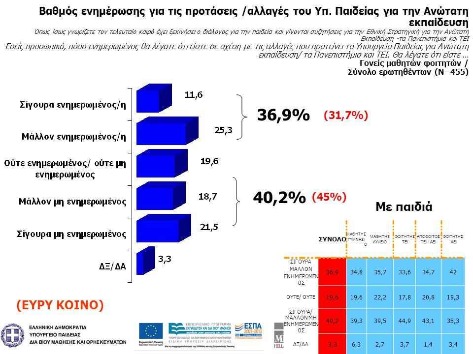5 Ιανουάριος 2011 Πανελλαδικές Τηλεφωνικές Έρευνες Ιανουάριος 2011 Πανελλαδικές Τηλεφωνικές Έρευνες Πρέπει να γίνουν αλλαγές στο υπάρχον σύστημα Ανώτατης εκπαίδευσης; Με βάση αυτά που γνωρίζετε, έχετε ακούσει έχετε διαβάσει εσείς προσωπικά, κατά πόσο πιστεύετε ότι πρέπει γίνουν αλλαγές στο υπάρχον σύστημα Ανώτατης εκπαίδευσης; Σύνολο ερωτηθέντων (Ν=1004) 97,4% 2,2% 97% 2,3% Φοιτητές ΠανεπιστημίουΦοιτητές ΤΕΙ