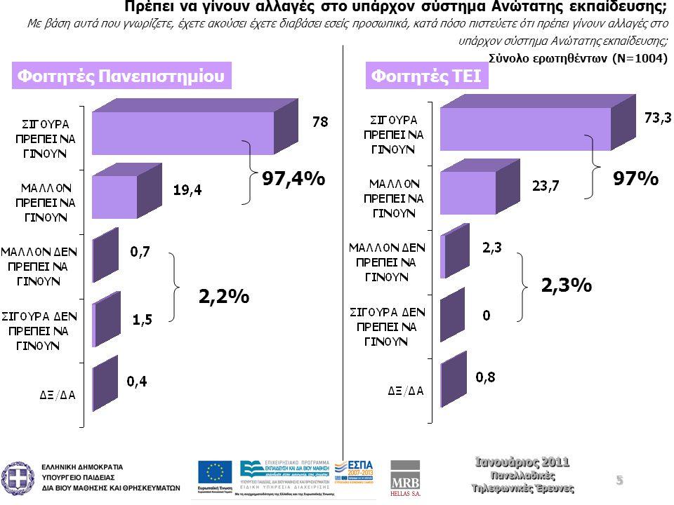 36 Ιανουάριος 2011 Πανελλαδικές Τηλεφωνικές Έρευνες Ιανουάριος 2011 Πανελλαδικές Τηλεφωνικές Έρευνες Βαθμός συμφωνίας με άποψη ότι για να βελτιωθεί το επίπεδο σπουδών αλλά και να αναβαθμιστεί η αξία των πτυχίων της χώρας θα πρέπει να υπάρξει το κλείσιμο ορισμένου αριθμού Σχολών ή /και να υπάρξει η συγχώνευση τους Κάποιοι υποστηρίζουν την άποψη ότι προκειμένου να βελτιωθεί η ποιότητα και το επίπεδο σπουδών αλλά και να αναβαθμιστεί η αξία των πτυχίων της χώρας θα πρέπει να υπάρξει το κλείσιμο ορισμένου αριθμού τέτοιων Σχολών ή /και να υπάρξει η συγχώνευση τους.