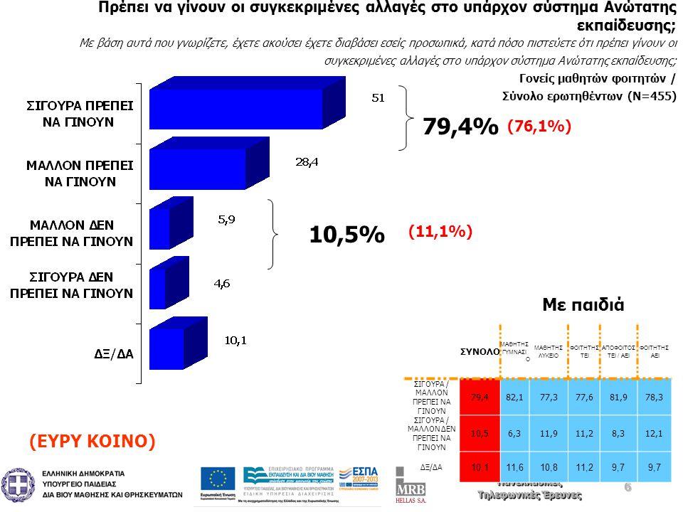 6 Ιανουάριος 2011 Πανελλαδικές Τηλεφωνικές Έρευνες Ιανουάριος 2011 Πανελλαδικές Τηλεφωνικές Έρευνες Πρέπει να γίνουν οι συγκεκριμένες αλλαγές στο υπάρχον σύστημα Ανώτατης εκπαίδευσης; Με βάση αυτά που γνωρίζετε, έχετε ακούσει έχετε διαβάσει εσείς προσωπικά, κατά πόσο πιστεύετε ότι πρέπει γίνουν οι συγκεκριμένες αλλαγές στο υπάρχον σύστημα Ανώτατης εκπαίδευσης; Γονείς μαθητών φοιτητών / Σύνολο ερωτηθέντων (Ν=455) 79,4% 10,5% ΣΥΝΟΛΟ ΜΑΘΗΤΗΣ ΓΥΜΝΑΣΙ Ο ΜΑΘΗΤΗΣ ΛΥΚΕΙΟ ΦΟΙΤΗΤΗΣ ΤΕΙ ΑΠΟΦΟΙΤΟΣ ΤΕΙ / ΑΕΙ ΦΟΙΤΗΤΗΣ ΑΕΙ ΣΙΓΟΥΡΑ / ΜΑΛΛΟΝ ΠΡΕΠΕΙ ΝΑ ΓΙΝΟΥΝ 79,482,177,377,681,978,3 ΣΙΓΟΥΡΑ / ΜΑΛΛΟΝ ΔΕΝ ΠΡΕΠΕΙ ΝΑ ΓΙΝΟΥΝ 10,56,311,911,28,312,1 ΔΞ/ΔΑ 10,111,610,811,29,7 Με παιδιά (ΕΥΡΥ ΚΟΙΝΟ) (76,1%) (11,1%)