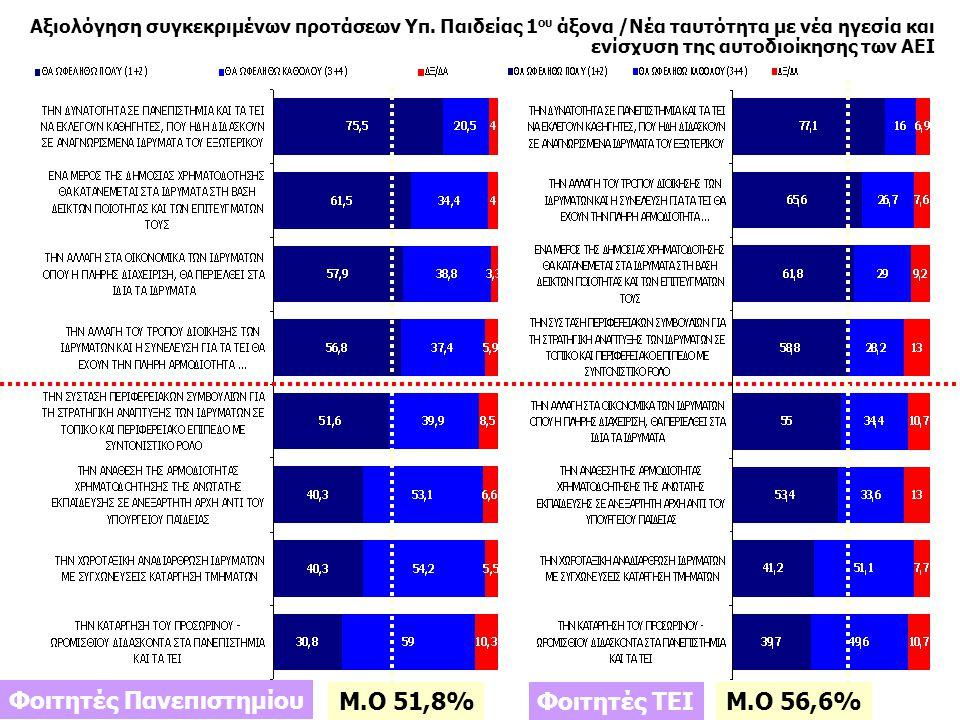 9 Ιανουάριος 2011 Πανελλαδικές Τηλεφωνικές Έρευνες Ιανουάριος 2011 Πανελλαδικές Τηλεφωνικές Έρευνες % Αξιολόγηση συγκεκριμένων προτάσεων Υπ.