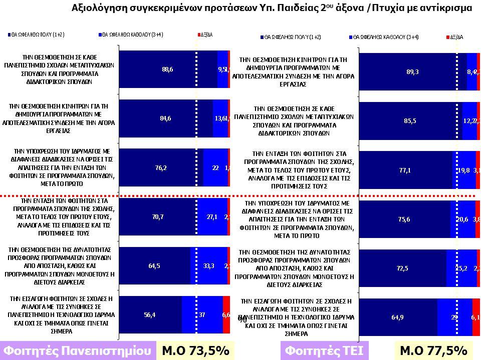 20 Ιανουάριος 2011 Πανελλαδικές Τηλεφωνικές Έρευνες Ιανουάριος 2011 Πανελλαδικές Τηλεφωνικές Έρευνες Πόσο ανταποκρίνονται τα Ελληνικά Πανεπιστήμια/ ΤΕΙ στις ανάγκες της αγοράς εργασίας; Και πόσο ανταποκρίνονται τα Ελληνικά Πανεπιστήμια/ ΤΕΙ στις ανάγκες της αγοράς εργασίας, δηλαδή πόσο συνδεδεμένα θα λέγατε ότι είναι με την αγορά εργασίας στην Ελλάδα σήμερα 18,3% 81% Φοιτητές Πανεπιστημίων Φοιτητές ΤΕΙ 43,5% 54,2%