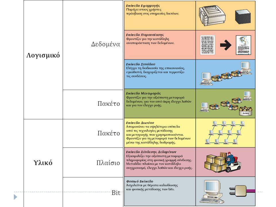 Μοντέλο OSI Μονάδα δεδομένων ΕπίπεδοΛειτουργία Λογισμικό Δεδομένα 7.