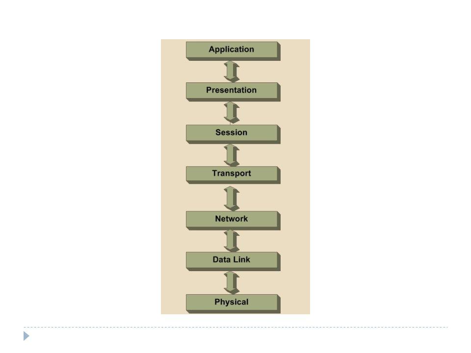 Το μοντέλο OSI  Κάθε επίπεδο επικοινωνεί με τα επίπεδα, που βρίσκονται αμέσως πάνω και κάτω από αυτό και προσφέρει υπηρεσίες στο ανώτερο του επίπεδο.