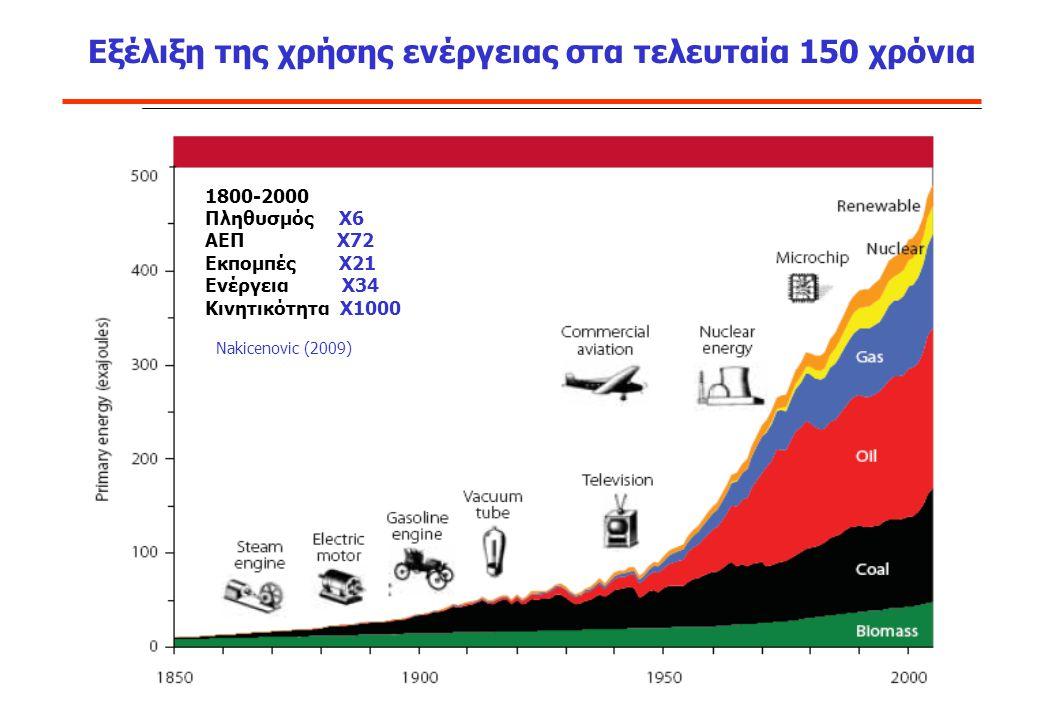 Αποτέλεσμα: CO 2 συγκεντρώσεις αυξάνονται in 1750 – 278ppm, 40% increase CDIAC data Απρίλιος 2013, 400ppm