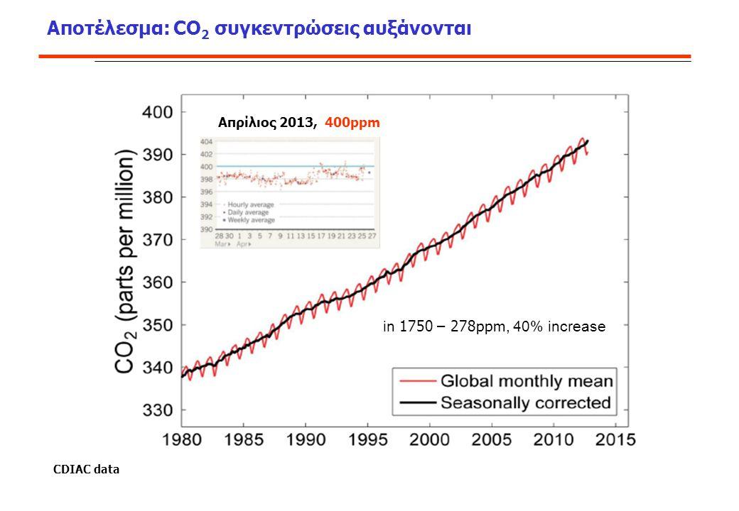 Παγκόσμιο και τοπικό με πολιτικο-οικονομικές διαστάσεις Τοπικό Εισόδημα Τοπικές Τιμές Τοπική Παραγωγή Παγκόσμια Παραγωγή Κλιματική Αλλαγή Επάρκεια
