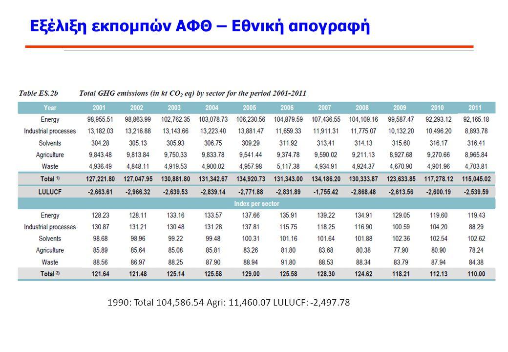 Εξέλιξη εκπομπών ΑΦΘ – Εθνική απογραφή 1990: Total 104,586.54 Agri: 11,460.07 LULUCF: -2,497.78