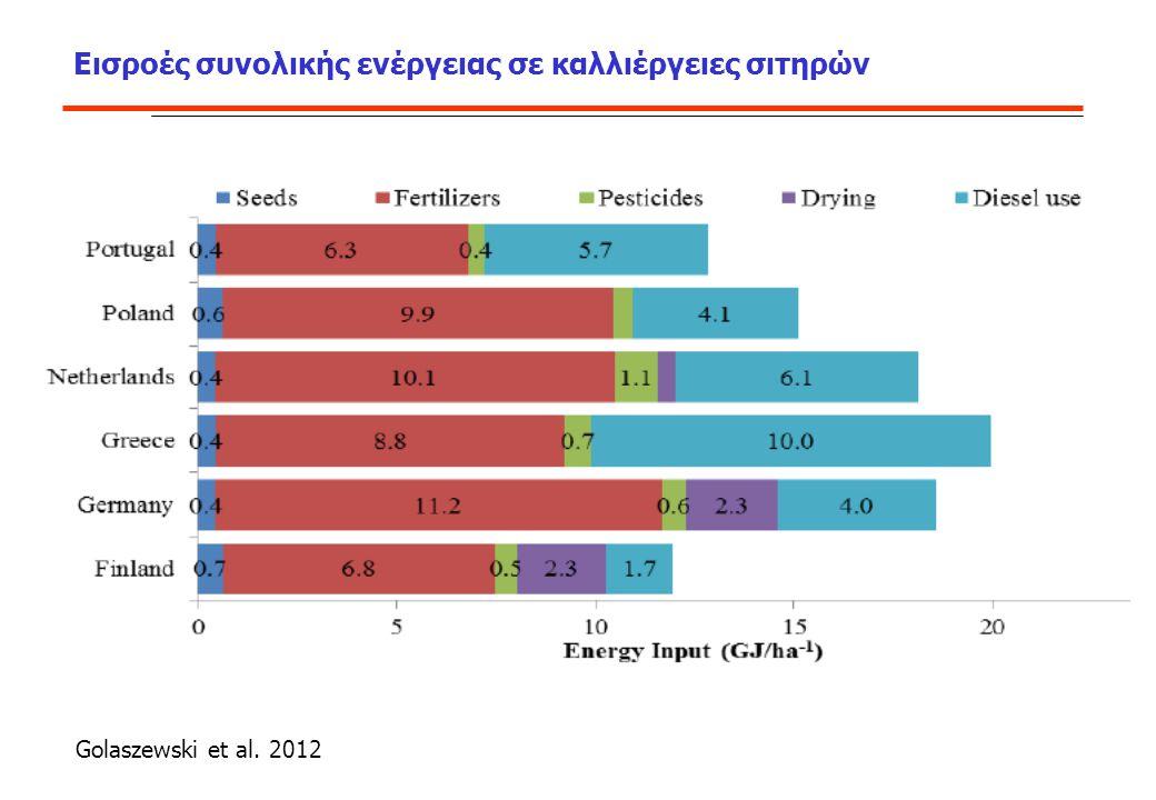 Εισροές συνολικής ενέργειας σε καλλιέργειες σιτηρών Golaszewski et al. 2012
