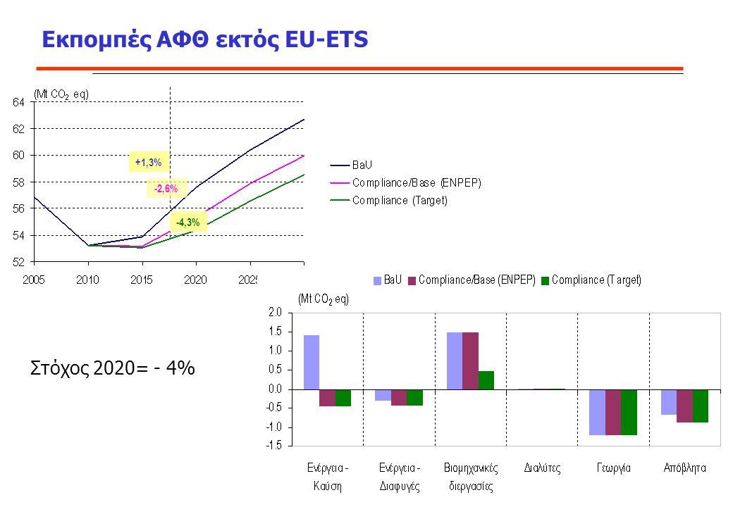Εκπομπές ΑΦΘ εκτός EU-ETS +1,3% -4,3% -2,6% Μεταβολή εκπομπών 2005/2020 στα σενάρια Στόχος 2020= - 4%