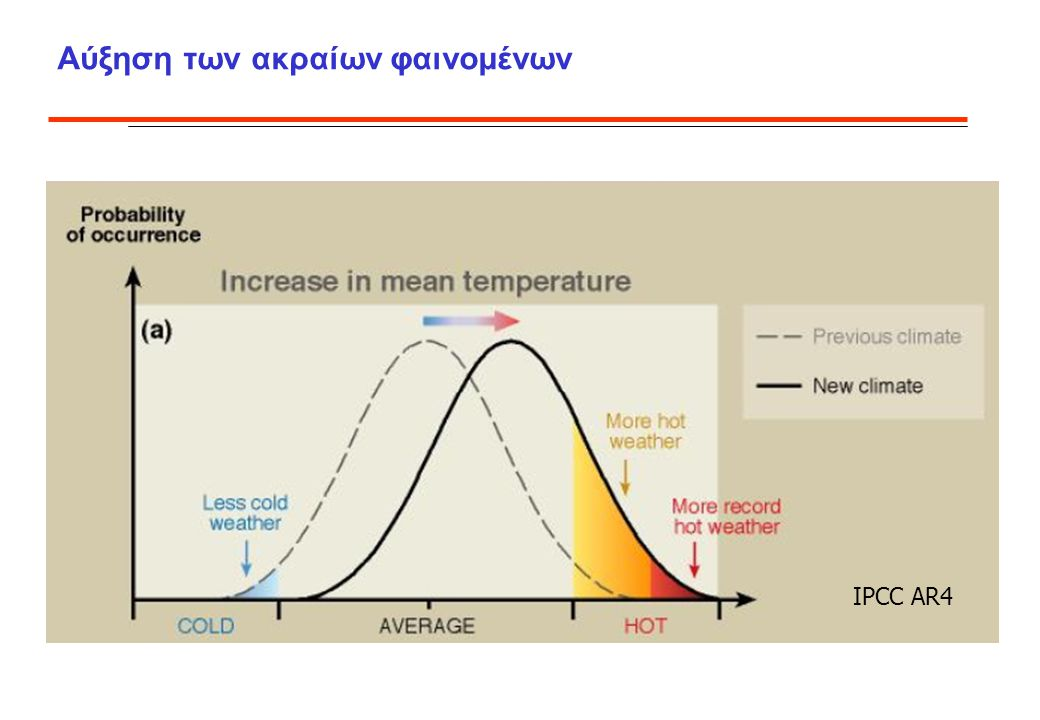 Αύξηση των ακραίων φαινομένων IPCC AR4