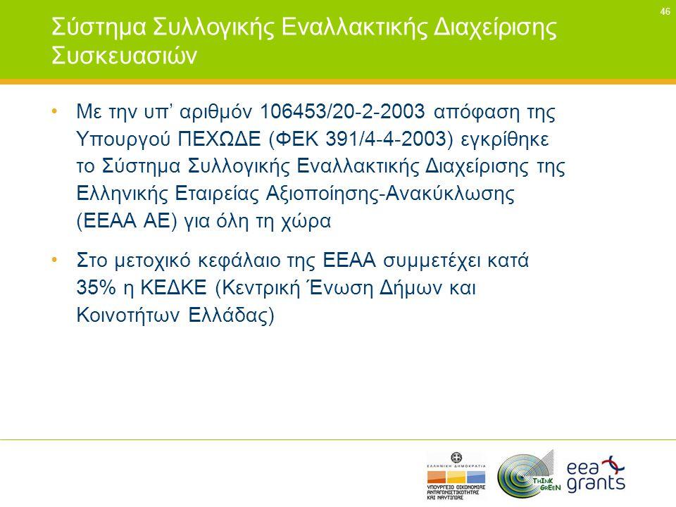 46 Σύστημα Συλλογικής Εναλλακτικής Διαχείρισης Συσκευασιών •Με την υπ' αριθμόν 106453/20-2-2003 απόφαση της Υπουργού ΠΕΧΩΔΕ (ΦΕΚ 391/4-4-2003) εγκρίθη