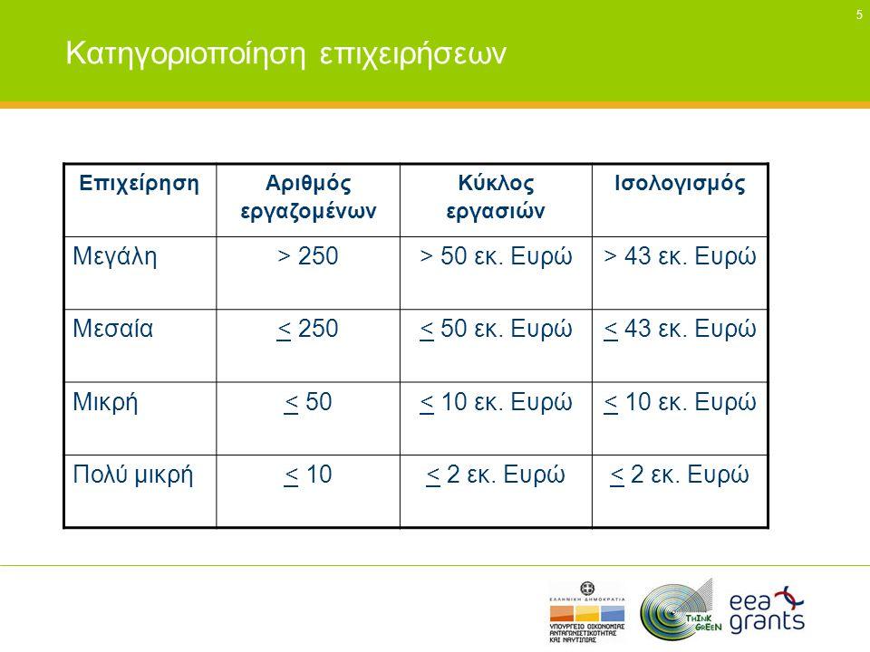 5 Κατηγοριοποίηση επιχειρήσεων Επιχείρηση Αριθμός εργαζομένων Κύκλος εργασιών Ισολογισμός Μεγάλη> 250> 50 εκ. Ευρώ> 43 εκ. Ευρώ Μεσαία< 250< 50 εκ. Ευ