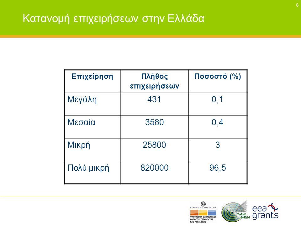 47 Σύστημα Συλλογικής Εναλλακτικής Διαχείρισης Συσκευασιών (2) •Ολες οι υπόχρεες εταιρείες που διαθέτουν συσκευασμένα προϊόντα στην ελληνική αγορά (συμπεριλαμβανομένων των εισαγωγών και προϊόντων ιδιωτικής ετικέτας) οφείλουν να συμμετάσχουν στο σύστημα της Ελληνικής Εταιρείας Αξιοποίησης-Ανακύκλωσης (ΕΕΑΑ ΑΕ)