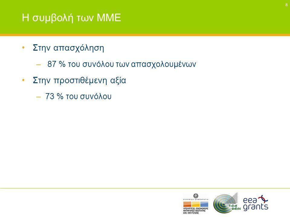 8 Η συμβολή των ΜΜΕ •Στην απασχόληση – 87 % του συνόλου των απασχολουμένων •Στην προστιθέμενη αξία –73 % του συνόλου