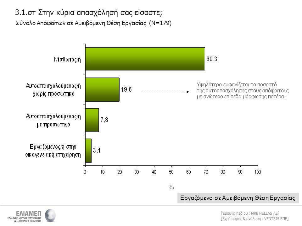 [Σχεδιασμός & ανάλυση : VENTRIS ΕΠΕ] [Έρευνα πεδίου : MRB HELLAS AE] 3.1.στ Στην κύρια απασχόλησή σας είσαστε; Σύνολο Αποφοίτων σε Αμειβόμενη Θέση Εργασίας (Ν=179) Εργαζόμενοι σε Αμειβόμενη Θέση Εργασίας Υψηλότερο εμφανίζεται το ποσοστό της αυτοαπασχόλησης στους απόφοιτους με ανώτερο επίπεδο μόρφωσης πατέρα.