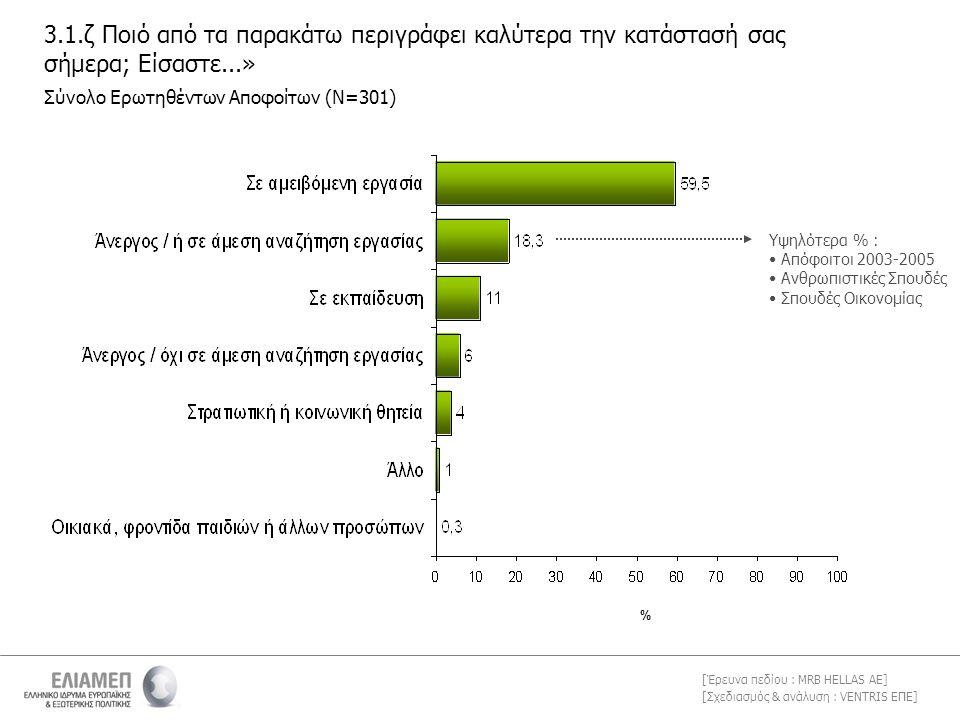 [Σχεδιασμός & ανάλυση : VENTRIS ΕΠΕ] [Έρευνα πεδίου : MRB HELLAS AE] 3.1.ζ Ποιό από τα παρακάτω περιγράφει καλύτερα την κατάστασή σας σήμερα; Είσαστε...» Σύνολο Ερωτηθέντων Αποφοίτων (Ν=301) % Υψηλότερα % : • Απόφοιτοι 2003-2005 • Ανθρωπιστικές Σπουδές • Σπουδές Οικονομίας