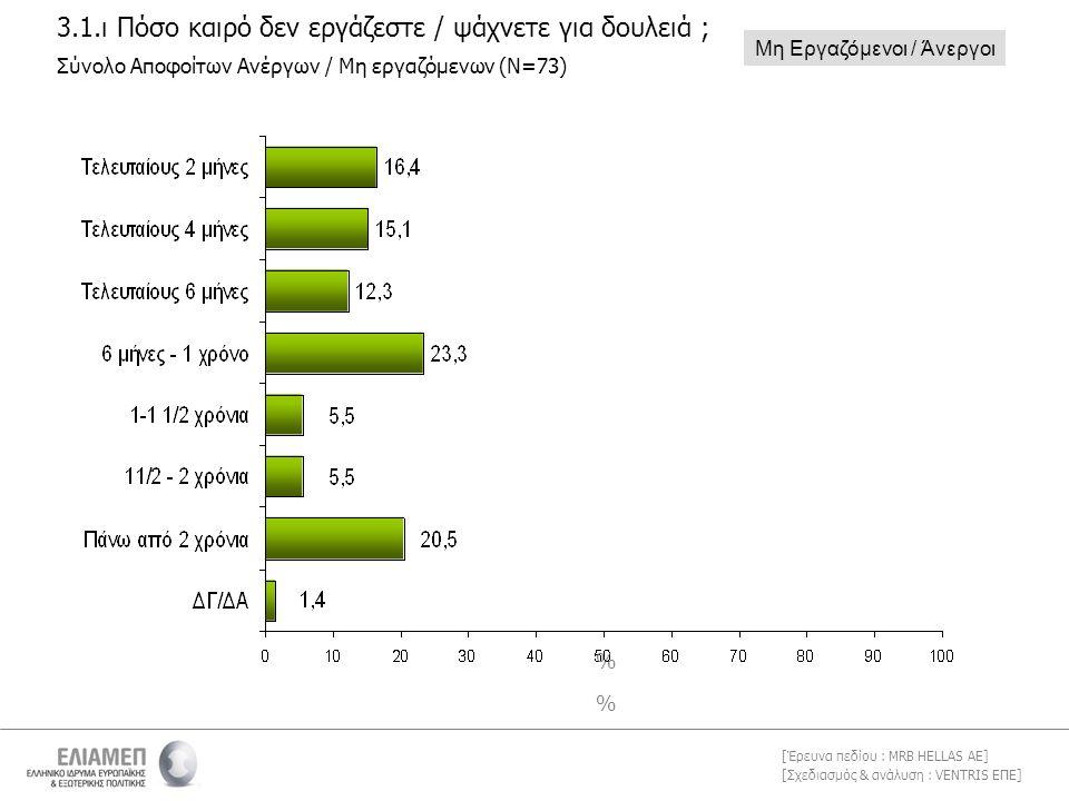 [Σχεδιασμός & ανάλυση : VENTRIS ΕΠΕ] [Έρευνα πεδίου : MRB HELLAS AE] 3.1.ι Πόσο καιρό δεν εργάζεστε / ψάχνετε για δουλειά ; % % Μη Εργαζόμενοι / Άνεργοι Σύνολο Αποφοίτων Ανέργων / Μη εργαζόμενων (Ν=73)