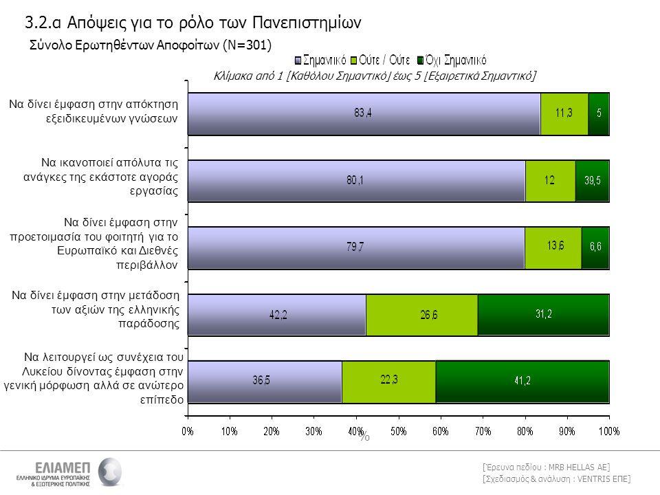 [Σχεδιασμός & ανάλυση : VENTRIS ΕΠΕ] [Έρευνα πεδίου : MRB HELLAS AE] % Σύνολο Ερωτηθέντων Αποφοίτων (Ν=301) Κλίμακα από 1 [Καθόλου Σημαντικό] έως 5 [Ε
