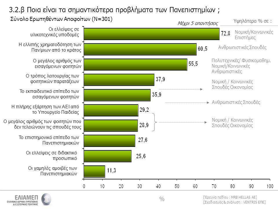 [Σχεδιασμός & ανάλυση : VENTRIS ΕΠΕ] [Έρευνα πεδίου : MRB HELLAS AE] 3.2.β Ποια είναι τα σημαντικότερα προβλήματα των Πανεπιστημίων ; Μέχρι 5 απαντήσεις % Σύνολο Ερωτηθέντων Αποφοίτων (Ν=301) Οι ελλείψεις σε υλικοτεχνικές υποδομές Η ελλιπής χρηματοδότηση των Παν/μιων από το κράτος Ο μεγάλος αριθμός των εισαγόμενων φοιτητών Ο τρόπος λειτουργίας των φοιτητικών παρατάξεων Το εκπαιδευτικό επίπεδο των εισαγόμενων φοιτητών Η πλήρης εξάρτηση των ΑΕΙ από το Υπουργείο Παιδείας Ο μεγάλος αριθμός των φοιτητών που δεν τελειώνουν τις σπουδές τους Το επιστημονικό επίπεδο των Πανεπιστημιακών Οι ελλείψεις σε διδακτικό προσωπικό Οι χαμηλές αμοιβές των Πανεπιστημιακών Νομική/Κοινωνικές Επιστήμες Ανθρωπιστικές Σπουδές Πολυτεχνικές/ Φυσικομαθημ.