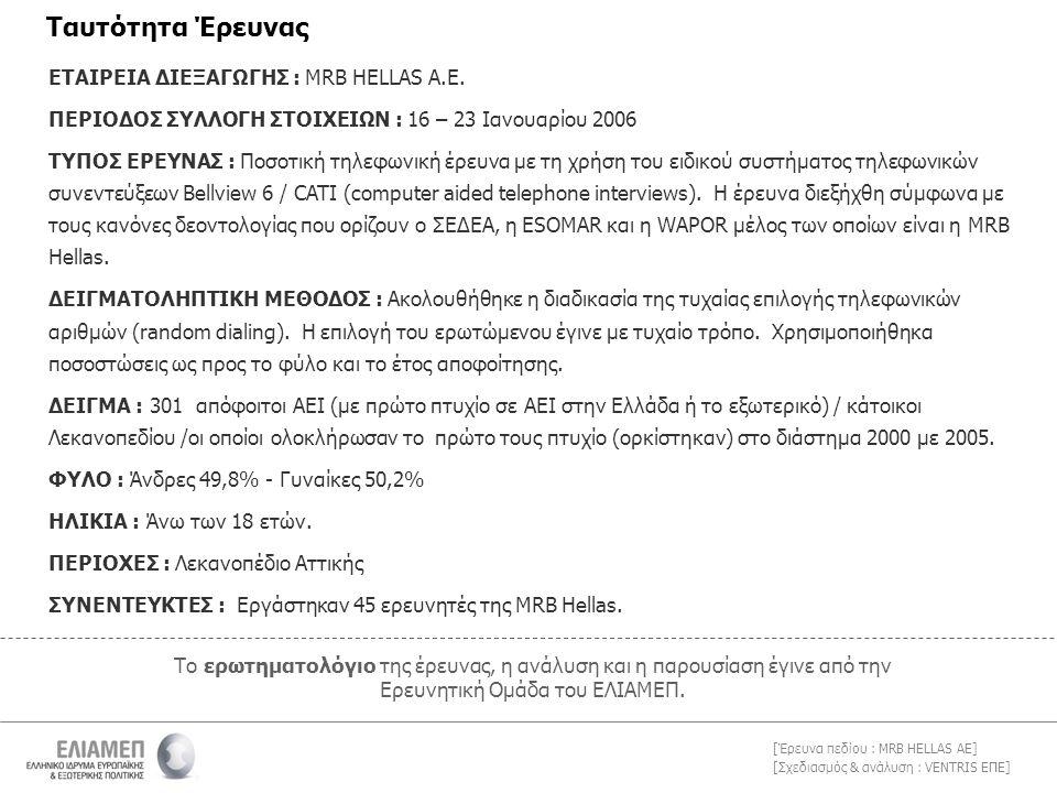 [Σχεδιασμός & ανάλυση : VENTRIS ΕΠΕ] [Έρευνα πεδίου : MRB HELLAS AE] 3.1.θ Στο διάστημα από την αποφοίτησή σας από το πανεπιστήμιο (πρώτο πτυχίο) μέχρι σήμερα πόσες φορές έχετε αλλάξει δουλειά ; % Σύνολο Αποφοίτων σε Αμειβόμενη Θέση Εργασίας (Ν=179) Εργαζόμενοι σε Αμειβόμενη Θέση Εργασίας