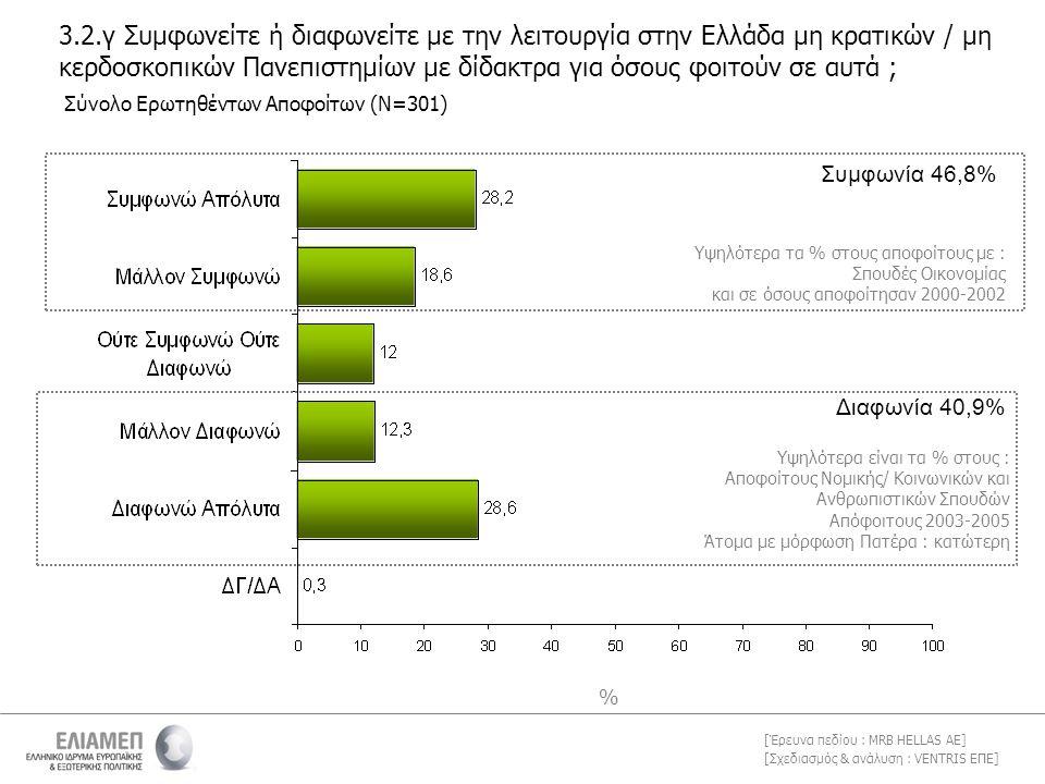 [Σχεδιασμός & ανάλυση : VENTRIS ΕΠΕ] [Έρευνα πεδίου : MRB HELLAS AE] 3.2.γ Συμφωνείτε ή διαφωνείτε με την λειτουργία στην Ελλάδα μη κρατικών / μη κερδοσκοπικών Πανεπιστημίων με δίδακτρα για όσους φοιτούν σε αυτά ; % Σύνολο Ερωτηθέντων Αποφοίτων (Ν=301) Συμφωνία 46,8% Διαφωνία 40,9% Υψηλότερα είναι τα % στους : Αποφοίτους Νομικής/ Κοινωνικών και Ανθρωπιστικών Σπουδών Απόφοιτους 2003-2005 Άτομα με μόρφωση Πατέρα : κατώτερη Υψηλότερα τα % στους αποφοίτους με : Σπουδές Οικονομίας και σε όσους αποφοίτησαν 2000-2002