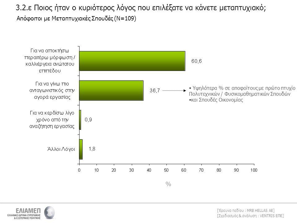 [Σχεδιασμός & ανάλυση : VENTRIS ΕΠΕ] [Έρευνα πεδίου : MRB HELLAS AE] 3.2.ε Ποιος ήταν ο κυριότερος λόγος που επιλέξατε να κάνετε μεταπτυχιακό; Απόφοιτοι με Μεταπτυχιακές Σπουδές (Ν=109) % • Υψηλότερα % σε αποφοίτους με πρώτο πτυχίο Πολυτεχνικών / Φυσικομαθηματικών Σπουδών •και Σπουδές Οικονομίας