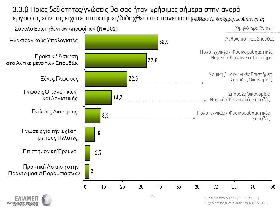 [Σχεδιασμός & ανάλυση : VENTRIS ΕΠΕ] [Έρευνα πεδίου : MRB HELLAS AE] 3.3.β Ποιες δεξιότητες/γνώσεις θα σας ήταν χρήσιμες σήμερα στην αγορά εργασίας εάν τις είχατε αποκτήσει/διδαχθεί στο πανεπιστήμιο ; % Ηλεκτρονικούς Υπολογιστές Πρακτική Άσκηση στο Αντικείμενο των Σπουδών Ξένες Γλώσσες Γνώσεις Οικονομικών και Λογιστικής Γνώσεις Διοίκησης Γνώσεις για την Σχέση με τους Πελάτες Επιστημονική Έρευνα Πρακτική Άσκηση στην Προετοιμασία Παρουσιάσεων Σύνολο Ερωτηθέντων Αποφοίτων (Ν=301) Πολλαπλές Αυθόρμητες Απαντήσεις Ανθρωπιστικές Σπουδές Πολυτεχνικές / Φυσικομαθηματικές, Νομική / Κοινωνικές Επιστήμες Σπουδές Οικονομίας Νομική / Κοινωνικές Σπουδές Πολυτεχνικές / Φυσικομαθηματικές Σπουδές Υψηλότερα % σε :