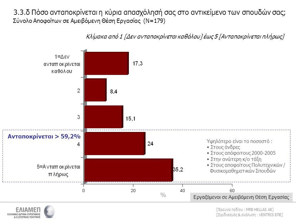 [Σχεδιασμός & ανάλυση : VENTRIS ΕΠΕ] [Έρευνα πεδίου : MRB HELLAS AE] Ανταποκρίνεται > 59,2% 3.3.δ Πόσο ανταποκρίνεται η κύρια απασχόλησή σας στο αντικείμενο των σπουδών σας; Κλίμακα από 1 [Δεν ανταποκρίνεται καθόλου] έως 5 [Ανταποκρίνεται πλήρως] Σύνολο Αποφοίτων σε Αμειβόμενη Θέση Εργασίας (Ν=179) Εργαζόμενοι σε Αμειβόμενη Θέση Εργασίας Υψηλότερο είναι το ποσοστό : • Στους άνδρες • Στους απόφοιτους 2000-2005 • Στην ανώτερη κ/ο τάξη • Στους αποφοίτους Πολυτεχνικών / Φυσικομαθηματικών Σπουδών %