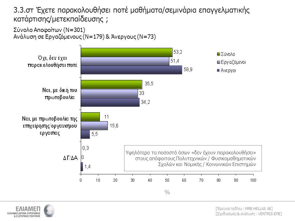 [Σχεδιασμός & ανάλυση : VENTRIS ΕΠΕ] [Έρευνα πεδίου : MRB HELLAS AE] 3.3.στ Έχετε παρακολουθήσει ποτέ μαθήματα/σεμινάρια επαγγελματικής κατάρτισης/μετεκπαίδευσης ; % Σύνολο Αποφοίτων (Ν=301) Ανάλυση σε Εργαζόμενους (Ν=179) & Άνεργους (Ν=73) Υψηλότερα τα ποσοστά όσων «δεν έχουν παρακολουθήσει» στους απόφοιτους Πολυτεχνικών / Φυσικομαθηματικών Σχολών και Νομικής / Κοινωνικών Επιστημών