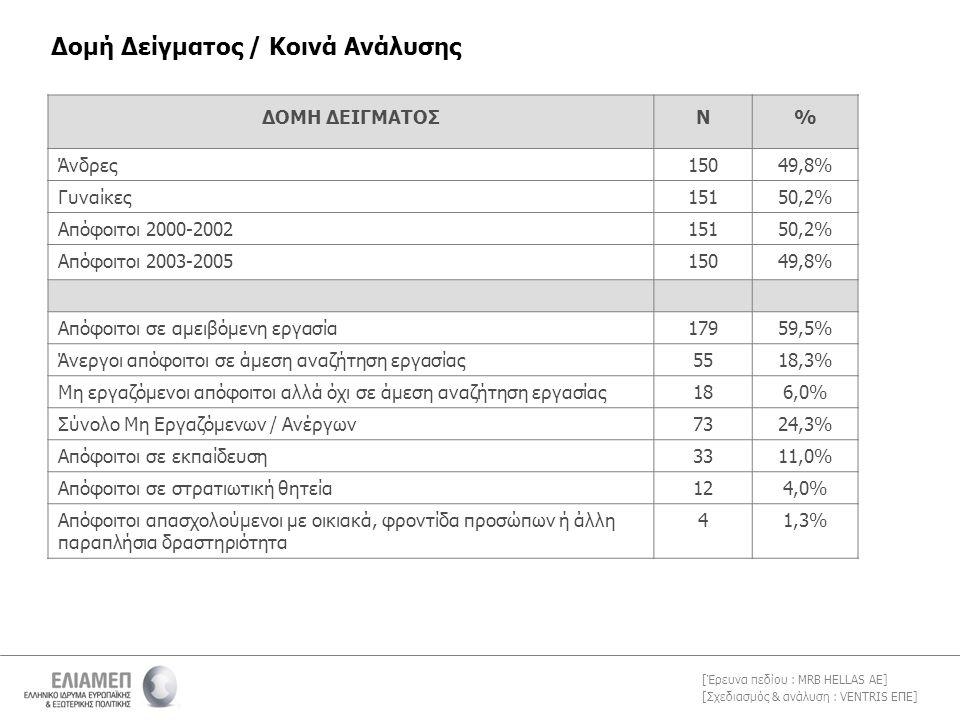 [Σχεδιασμός & ανάλυση : VENTRIS ΕΠΕ] [Έρευνα πεδίου : MRB HELLAS AE] Δομή Δείγματος / Κοινά Ανάλυσης ΔΟΜΗ ΔΕΙΓΜΑΤΟΣΝ% Άνδρες15049,8% Γυναίκες15150,2% Απόφοιτοι 2000-200215150,2% Απόφοιτοι 2003-200515049,8% Απόφοιτοι σε αμειβόμενη εργασία17959,5% Άνεργοι απόφοιτοι σε άμεση αναζήτηση εργασίας5518,3% Μη εργαζόμενοι απόφοιτοι αλλά όχι σε άμεση αναζήτηση εργασίας186,0% Σύνολο Μη Εργαζόμενων / Ανέργων7324,3% Απόφοιτοι σε εκπαίδευση3311,0% Απόφοιτοι σε στρατιωτική θητεία124,0% Απόφοιτοι απασχολούμενοι με οικιακά, φροντίδα προσώπων ή άλλη παραπλήσια δραστηριότητα 41,3%