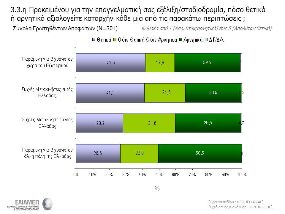 [Σχεδιασμός & ανάλυση : VENTRIS ΕΠΕ] [Έρευνα πεδίου : MRB HELLAS AE] % 3.3.η Προκειμένου για την επαγγελματική σας εξέλιξη/σταδιοδρομία, πόσο θετικά ή αρνητικά αξιολογείτε καταρχήν κάθε μία από τις παρακάτω περιπτώσεις ; Σύνολο Ερωτηθέντων Αποφοίτων (Ν=301) Κλίμακα από 1 [Απολύτως αρνητικά] έως 5 [Απολύτως θετικά]