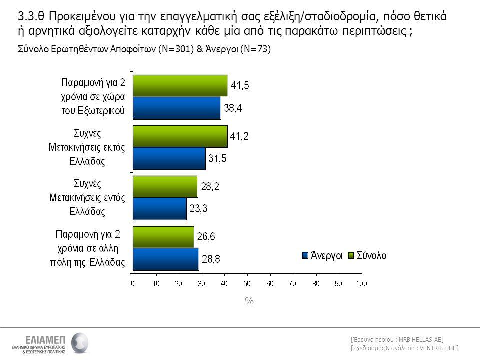 [Σχεδιασμός & ανάλυση : VENTRIS ΕΠΕ] [Έρευνα πεδίου : MRB HELLAS AE] % 3.3.θ Προκειμένου για την επαγγελματική σας εξέλιξη/σταδιοδρομία, πόσο θετικά ή αρνητικά αξιολογείτε καταρχήν κάθε μία από τις παρακάτω περιπτώσεις ; Σύνολο Ερωτηθέντων Αποφοίτων (Ν=301) & Άνεργοι (Ν=73)
