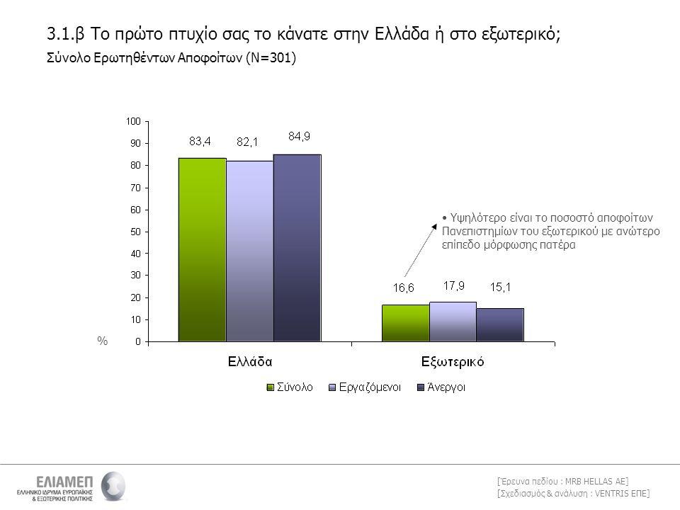 [Σχεδιασμός & ανάλυση : VENTRIS ΕΠΕ] [Έρευνα πεδίου : MRB HELLAS AE] 3.1.β Το πρώτο πτυχίο σας το κάνατε στην Ελλάδα ή στο εξωτερικό; Σύνολο Ερωτηθέντων Αποφοίτων (Ν=301) % • Υψηλότερο είναι το ποσοστό αποφοίτων Πανεπιστημίων του εξωτερικού με ανώτερο επίπεδο μόρφωσης πατέρα