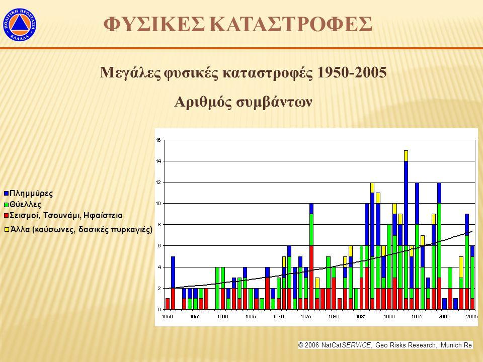 ΦΥΣΙΚΕΣ ΚΑΤΑΣΤΡΟΦΕΣ Μεγάλες φυσικές καταστροφές 1950-2005 Αριθμός συμβάντων © 2006 NatCatSERVICE, Geo Risks Research, Munich Re Άλλα (καύσωνες, δασικέ