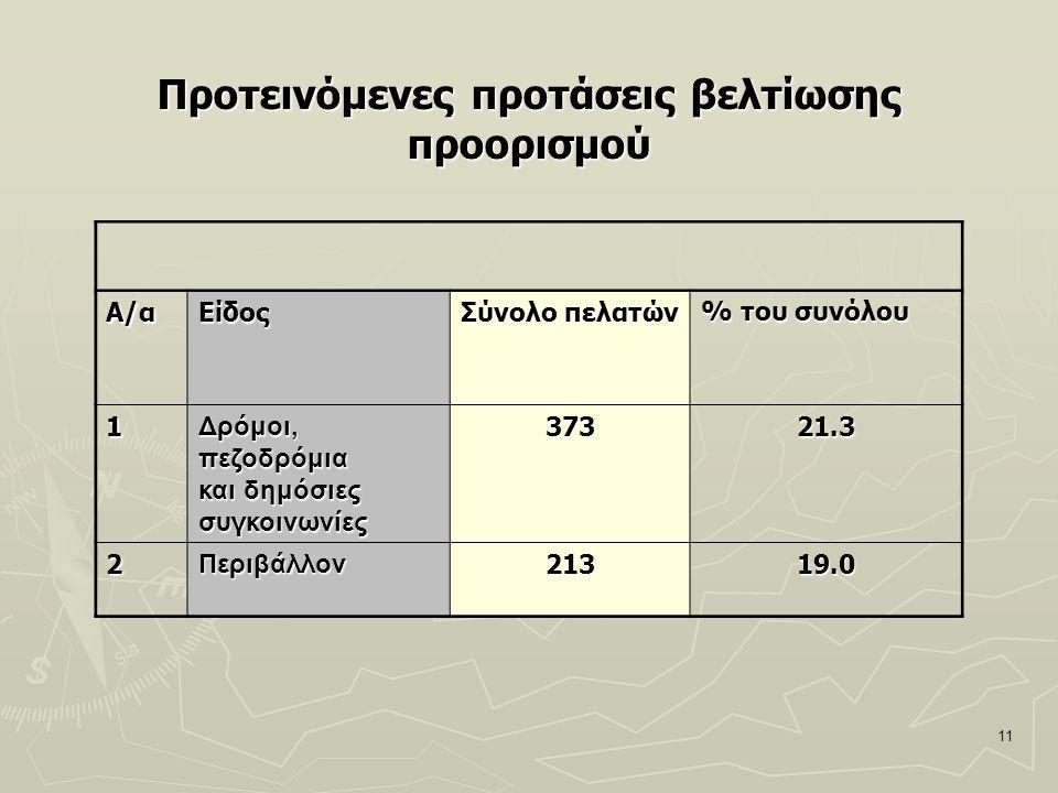 11 Προτεινόμενες προτάσεις βελτίωσης προορισμού Α/αΕίδος Σύνολο πελατών % του συνόλου 1Δρόμοι,πεζοδρόμια και δημόσιες συγκοινωνίες37321.3 2Περιβάλλον2