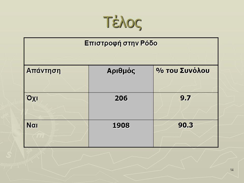 14 Τέλος Επιστροφή στην Ρόδο ΑπάντησηΑριθμός % του Συνόλου Όχι2069.7 Ναι190890.3