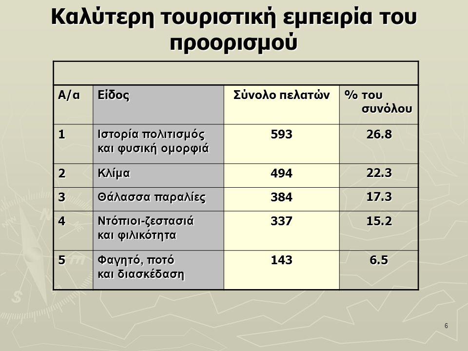6 Καλύτερη τουριστική εμπειρία του προορισμού Α/αΕίδος Σύνολο πελατών % του συνόλου 1 Ιστορία πολιτισμός και φυσική ομορφιά 59326.8 2Κλίμα49422.3 3 Θά