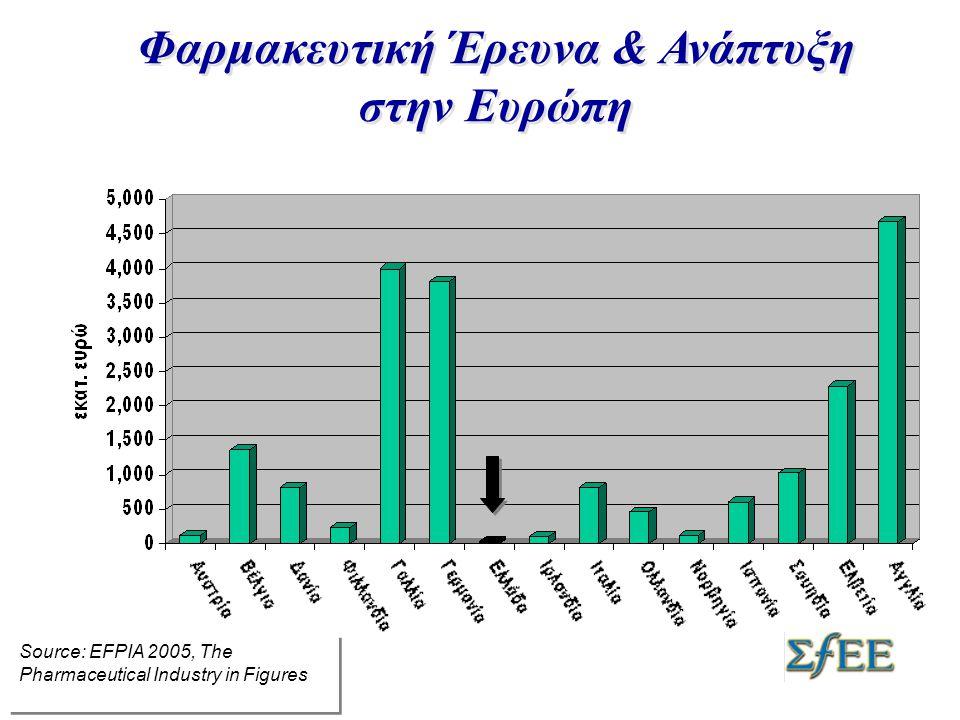 Φαρμακευτική Έρευνα & Ανάπτυξη στην Ευρώπη Source: EFPIA 2005, The Pharmaceutical Industry in Figures