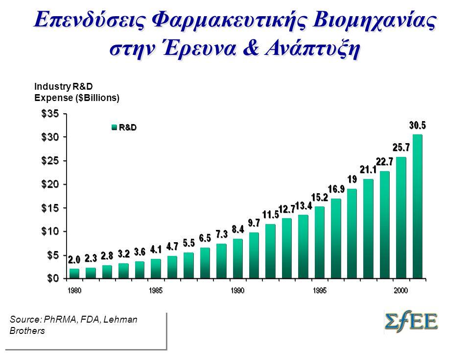 Industry R&D Expense ($Billions) Επενδύσεις Φαρμακευτικής Βιομηχανίας στην Έρευνα & Ανάπτυξη Source: PhRMA, FDA, Lehman Brothers