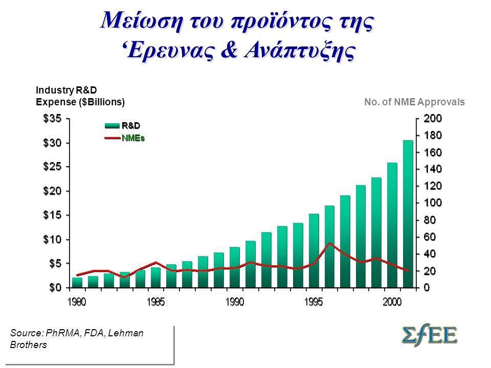 Θέματα προς προβληματισμό •Αυξάνεται –Ο χρόνος R & D –Ο χρόνος έγκρισης –Οι κλινικές δοκιμές –Ο αριθμός των ασθενών –Πληθωρισμός R&D (>12%) –Το κόστος ανάπτυξης –Το ρίσκο για τη βιομηχανία  Αποτέλεσμα:  Μειώνεται η παραγωγικότητα  Μπορεί να μειωθεί ακόμα περισσότερο • Μειώνεται –Ο ρυθμός επιτυχίας –Η πατέντα του προϊόντος